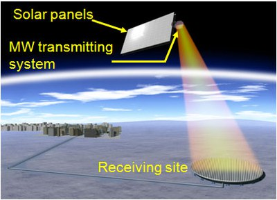 Solar Power Station/Satellite