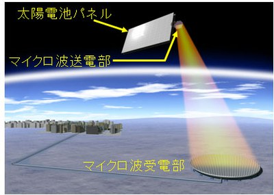 宇宙太陽発電所概念図